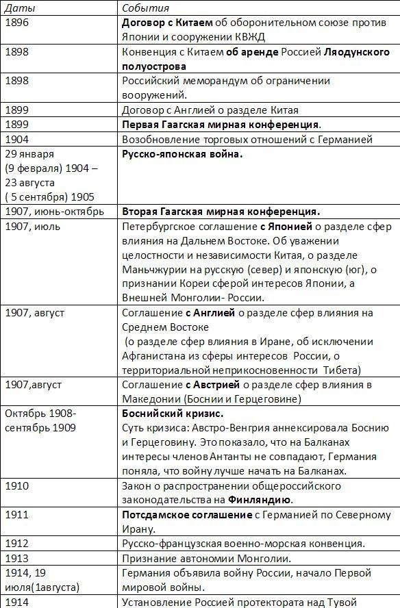 россия при николае 2 таблица